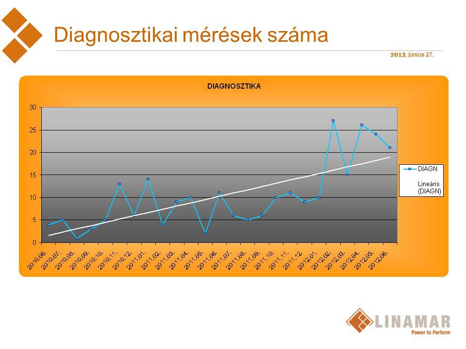 2012. június 27. Diagnosztikai mérések száma