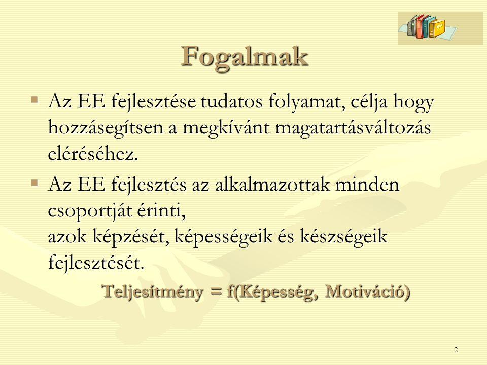 2 Fogalmak  Az EE fejlesztése tudatos folyamat, célja hogy hozzásegítsen a megkívánt magatartásváltozás eléréséhez.  Az EE fejlesztés az alkalmazott