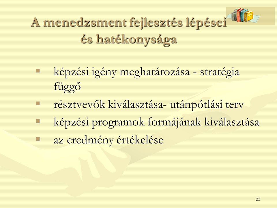 23 A menedzsment fejlesztés lépései és hatékonysága  képzési igény meghatározása - stratégia függő  résztvevők kiválasztása- utánpótlási terv  képz