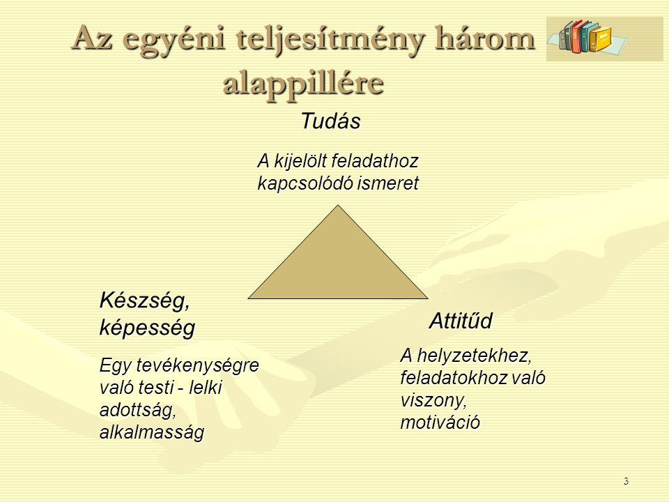 3 Az egyéni teljesítmény három alappillére Tudás Készség, képesség Attitűd A kijelölt feladathoz kapcsolódó ismeret A helyzetekhez, feladatokhoz való