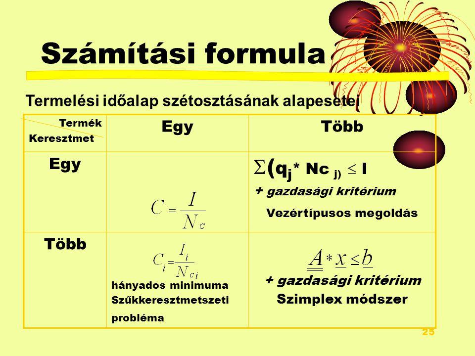 24 Számítási formula A kapacitás, teljesítőképesség számítása:, ahol az időalapot, pedig a kapacitás normát jelenti.