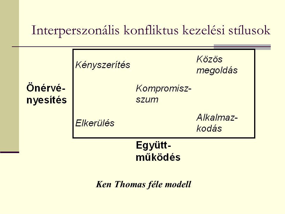 Interperszonális konfliktus kezelési stílusok Ken Thomas féle modell