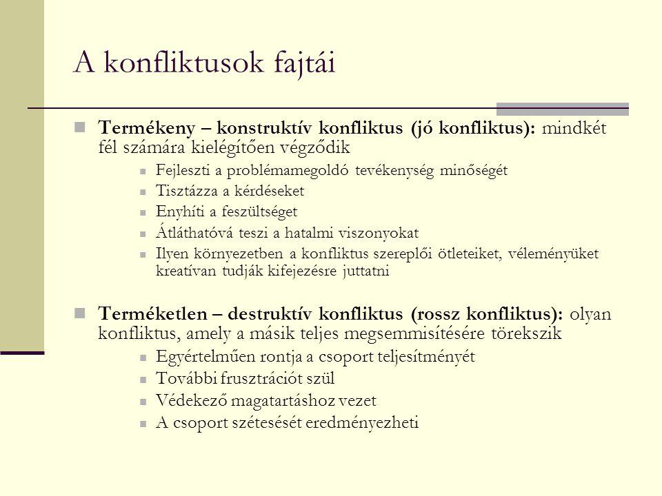 A konfliktusok fajtái Termékeny – konstruktív konfliktus (jó konfliktus): mindkét fél számára kielégítően végződik Fejleszti a problémamegoldó tevéken