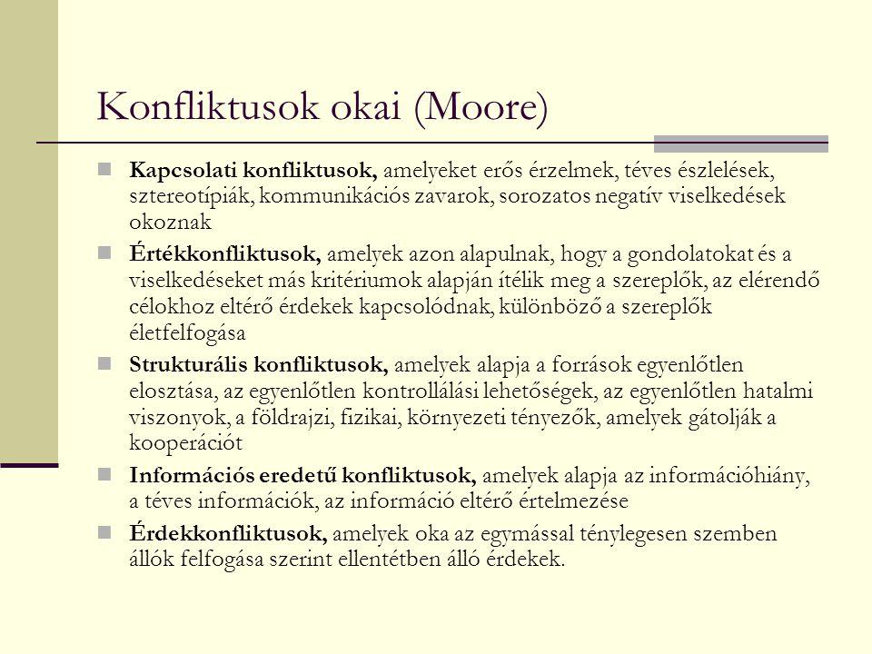 Konfliktusok okai (Moore) Kapcsolati konfliktusok, amelyeket erős érzelmek, téves észlelések, sztereotípiák, kommunikációs zavarok, sorozatos negatív