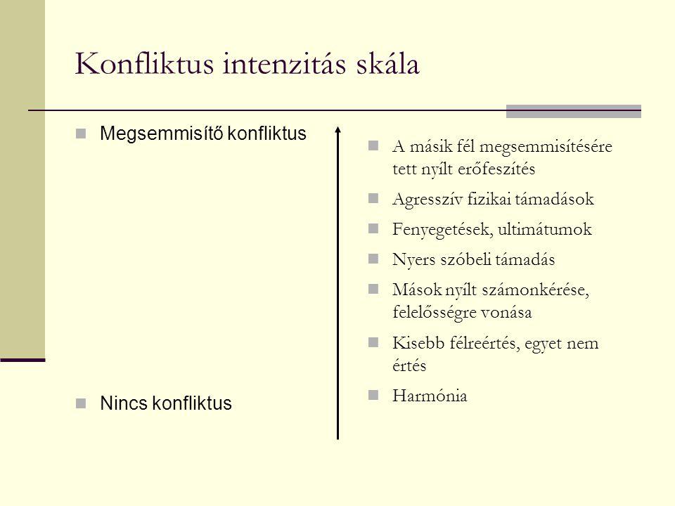 Konfliktusok területei, szintjei Intraperszonális (személyen belüli kívánatos ill.