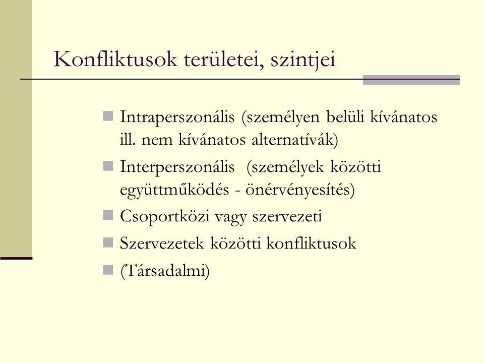 Konfliktusok területei, szintjei Intraperszonális (személyen belüli kívánatos ill. nem kívánatos alternatívák) Interperszonális (személyek közötti egy
