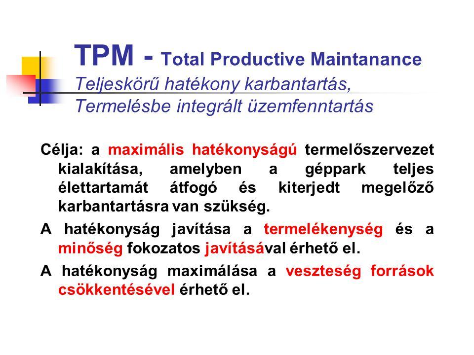 TPM A totális kifejezés értelmezése: totális vállalati hatékonyság, (zero defect - hibátlan munka; zero breake down - zavarmentes üzemeltetés) totális karbantartási rendszer, megalapozott karbantartási stratégia totális részvétel, ami minden alkalmazott bevonását jelenti (minden irányítási szint, és szervezeti egység bevonása, a cél elérése érdekében a munka-csoportok és a gépen dolgozók ösztönzése).