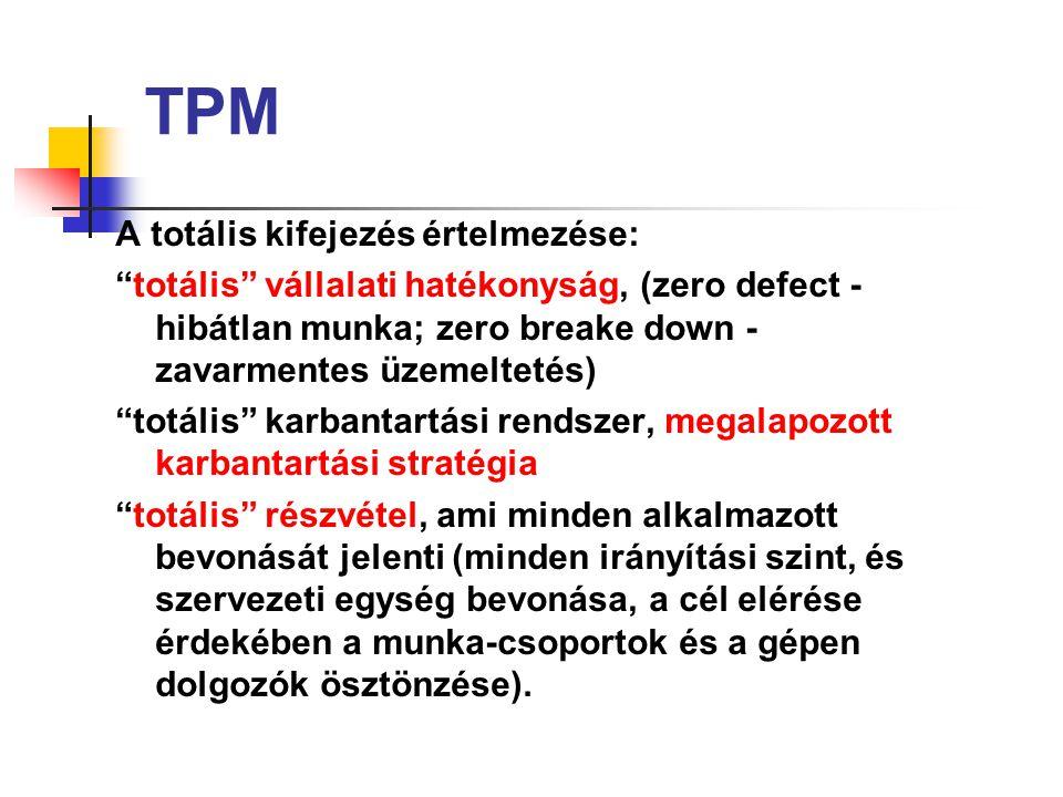 A TPM koncepciónak megfelelő alapfeladatok: – a veszteségek csökkentése a legfontosabb területen, – a célnak megfelelő karbantartási stratégia kialakítása (differenciált karbantartás), – a karbantartási szervezet felülvizsgálata, módosítása, – képzés, begyakorlás.