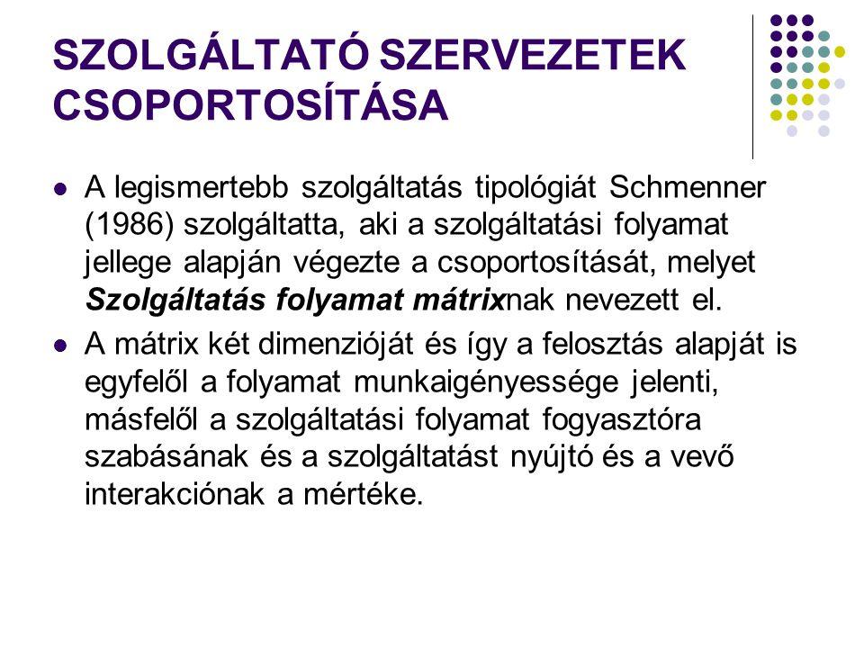 SZOLGÁLTATÓ SZERVEZETEK CSOPORTOSÍTÁSA A legismertebb szolgáltatás tipológiát Schmenner (1986) szolgáltatta, aki a szolgáltatási folyamat jellege alap