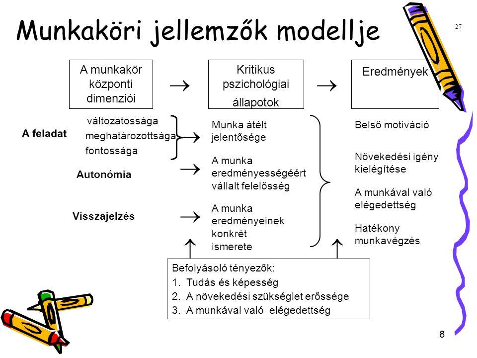 8 Munkaköri jellemzők modellje  Munka átélt jelentősége A munka eredményességéért vállalt felelősség A munka eredményeinek konkrét ismerete Belső motiváció Növekedési igény kielégítése A munkával való elégedettség Hatékony munkavégzés   Befolyásoló tényezők: 1.