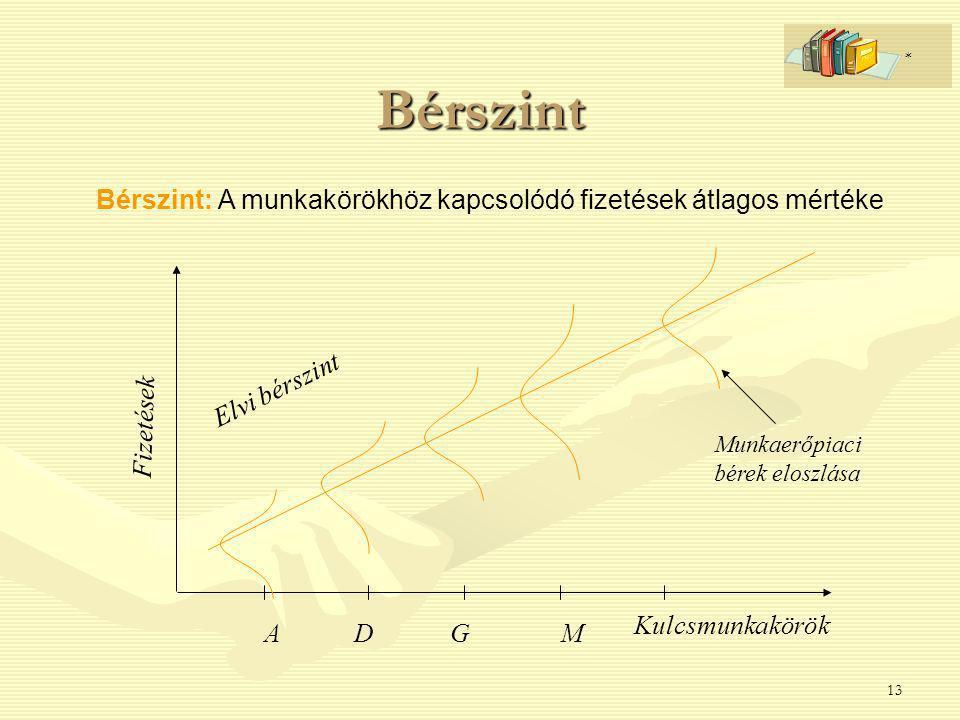 13 Bérszint Bérszint: A munkakörökhöz kapcsolódó fizetések átlagos mértéke Munkaerőpiaci bérek eloszlása Elvi bérszint Fizetések Kulcsmunkakörök ADGM