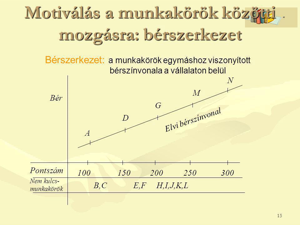 15 Motiválás a munkakörök közötti mozgásra: bérszerkezet Bérszerkezet: a munkakörök egymáshoz viszonyított bérszínvonala a vállalaton belül A D G M N B,CE,FH,I,J,K,L Pontszám Nem kulcs- munkakörök 100150200250300 Bér Elvi bérszínvonal *