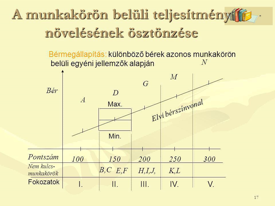 17 A munkakörön belüli teljesítmény növelésének ösztönzése N B,C Bér D E,F 150 II. Max. Min. H,I,J, Pontszám Nem kulcs- munkakörök 100200250300 K,L I.
