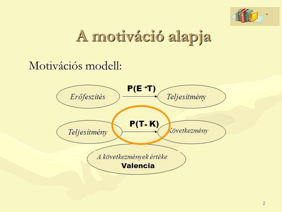 2 A motiváció alapja Motivációs modell: ErőfeszítésTeljesítmény Következmény A következmények értéke P(E T) P(T K) Valencia *
