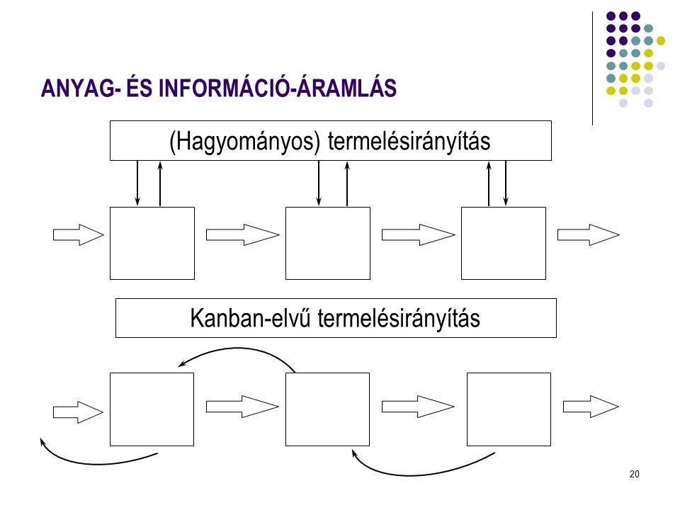20 ANYAG- ÉS INFORMÁCIÓ-ÁRAMLÁS (Hagyományos) termelésirányítás Kanban-elvű termelésirányítás