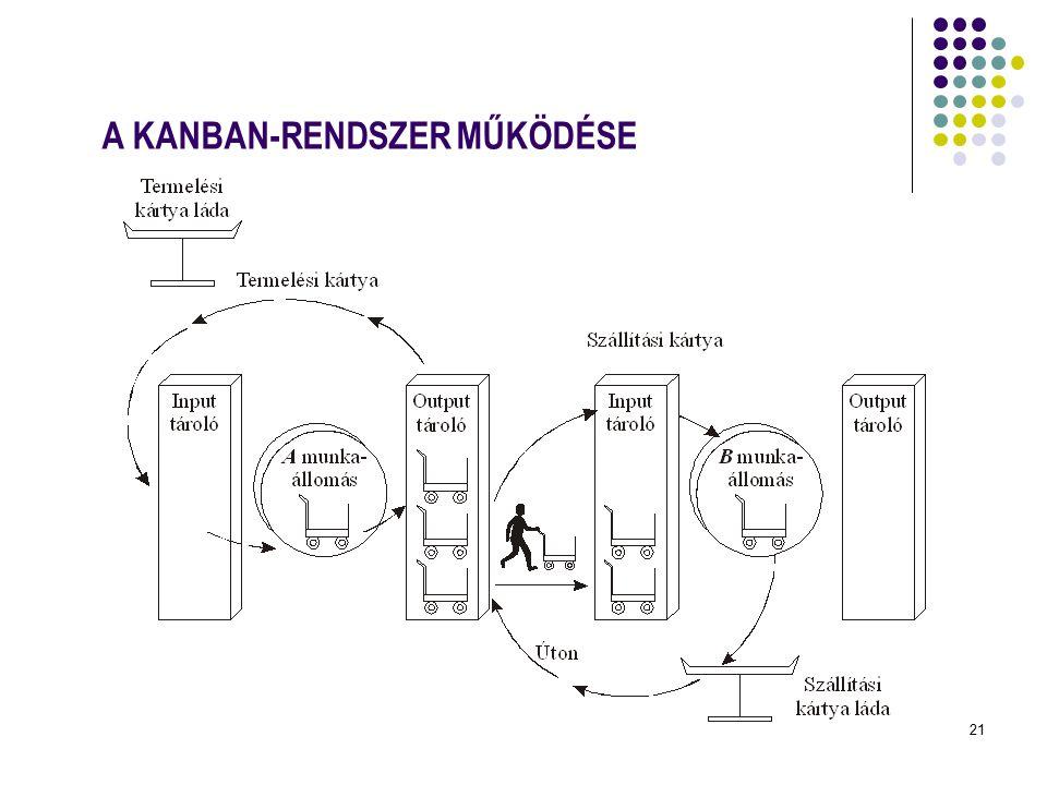 21 A KANBAN-RENDSZER MŰKÖDÉSE