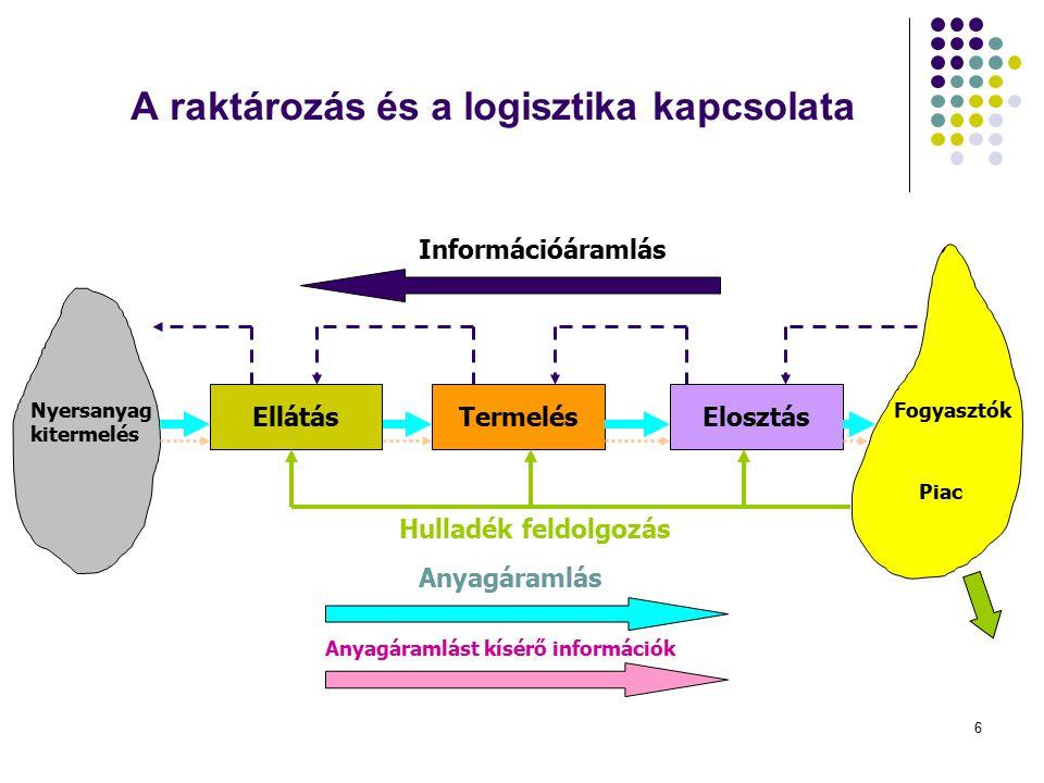 6 A raktározás és a logisztika kapcsolata EllátásTermelésElosztás Nyersanyag kitermelés Fogyasztók Piac Információáramlás Anyagáramlás Anyagáramlást k