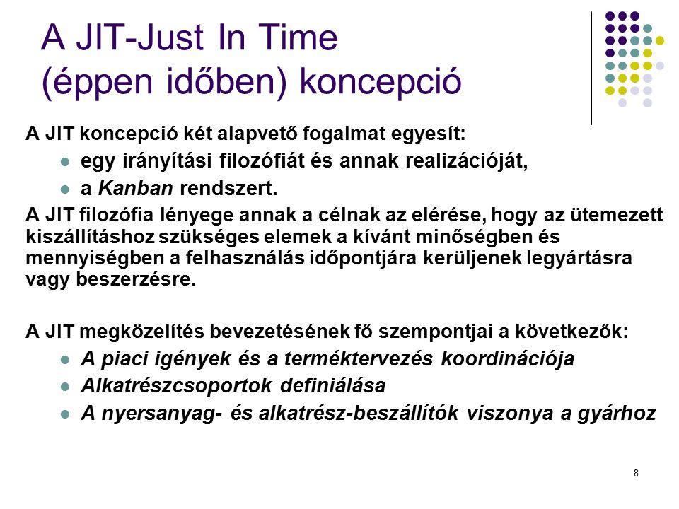 8 A JIT-Just In Time (éppen időben) koncepció A JIT koncepció két alapvető fogalmat egyesít: egy irányítási filozófiát és annak realizációját, a Kanba