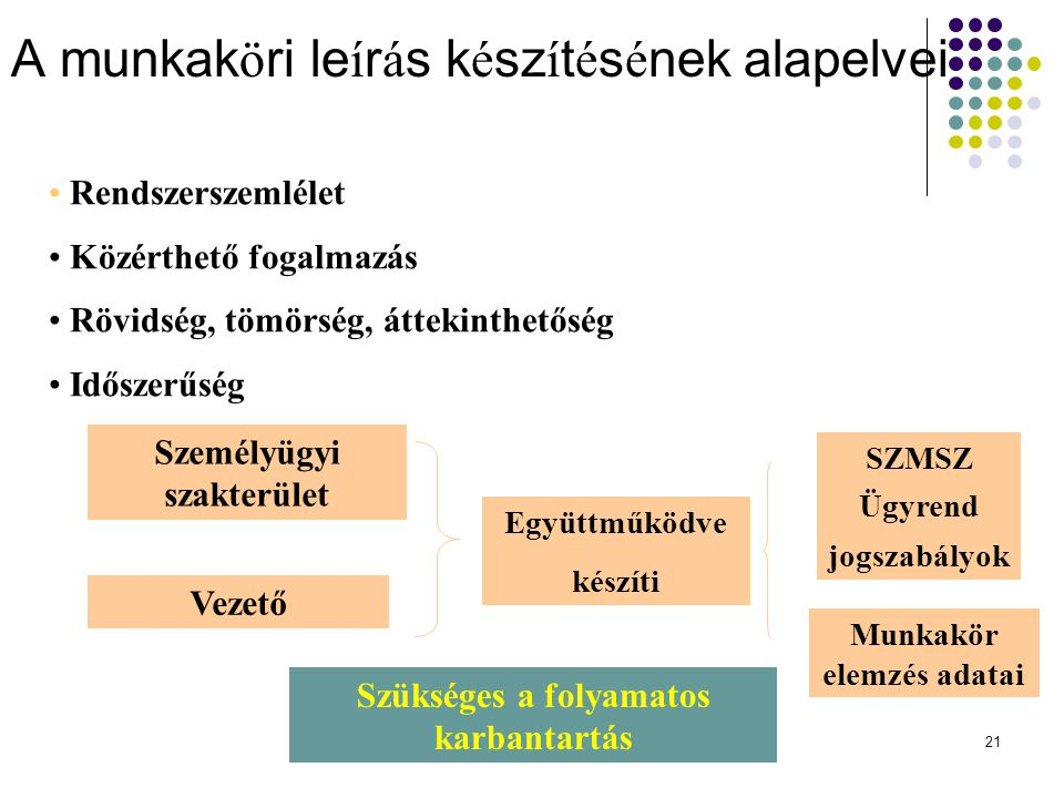 21 A munkak ö ri le í r á s k é sz í t é s é nek alapelvei Rendszerszemlélet Közérthető fogalmazás Rövidség, tömörség, áttekinthetőség Időszerűség Személyügyi szakterület Vezető Együttműködve készíti SZMSZ Ügyrend jogszabályok Munkakör elemzés adatai Szükséges a folyamatos karbantartás