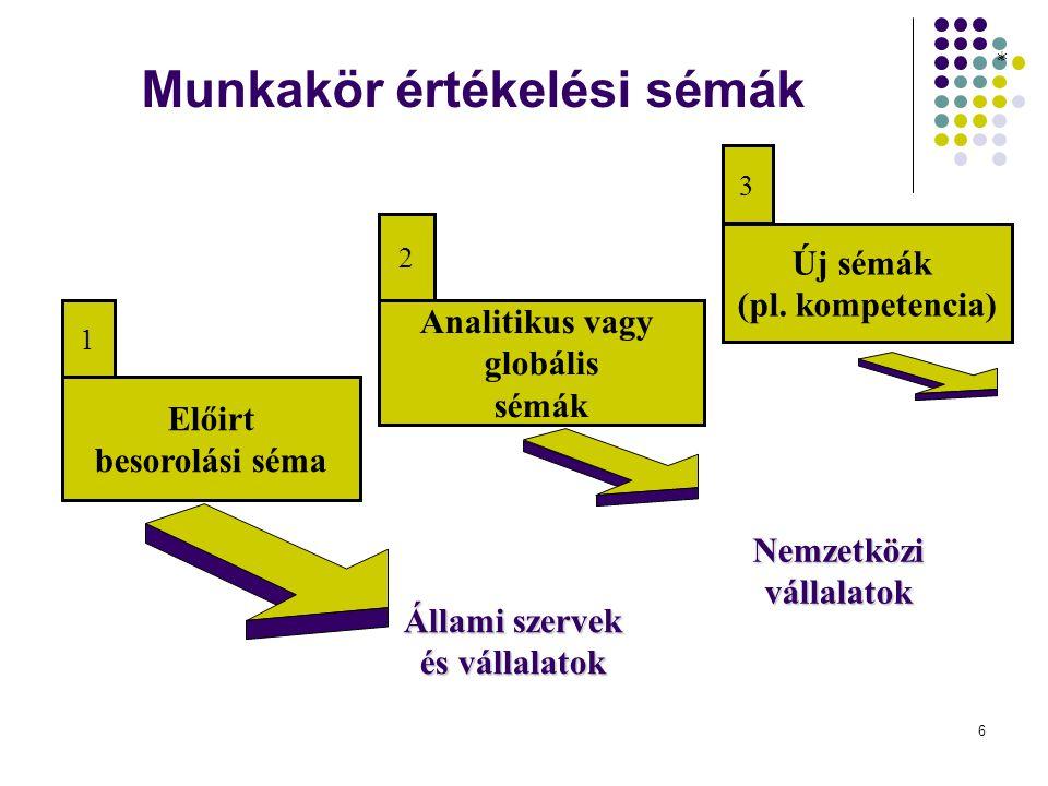 6 Munkakör értékelési sémák * Új sémák (pl.