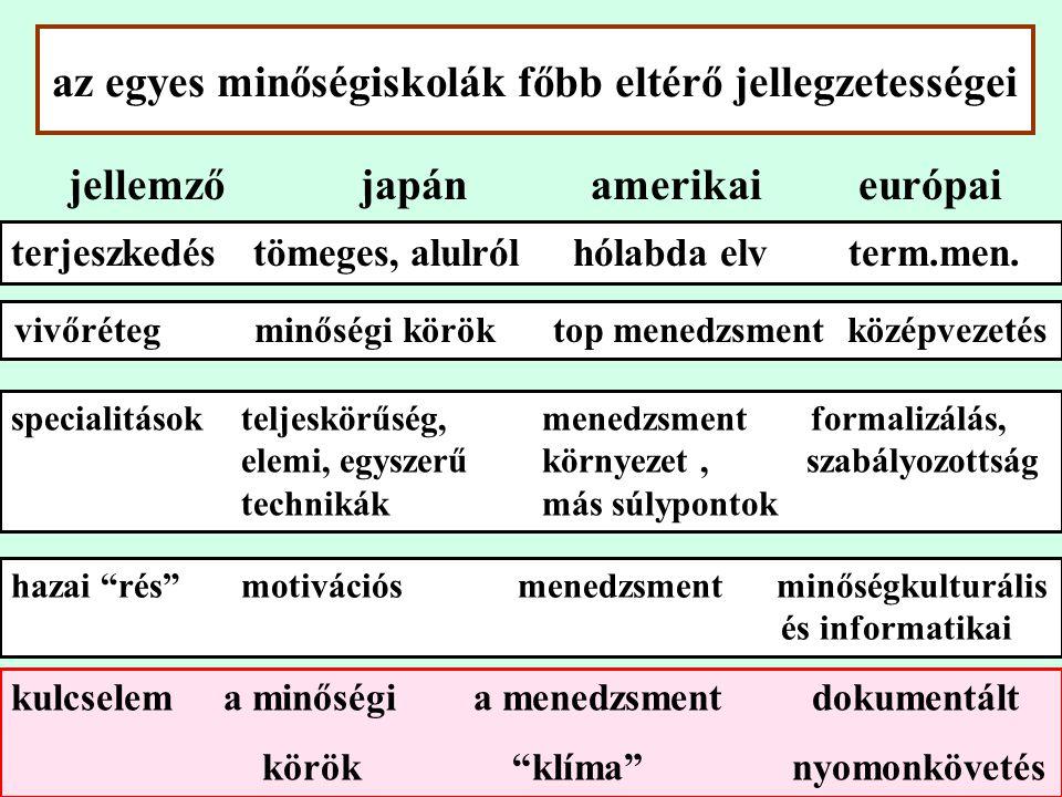 az egyes minőségiskolák főbb eltérő jellegzetességei hazai rés motivációs menedzsment minőségkulturális és informatikai jellemző japán amerikai európai terjeszkedés tömeges, alulról hólabda elv term.men.