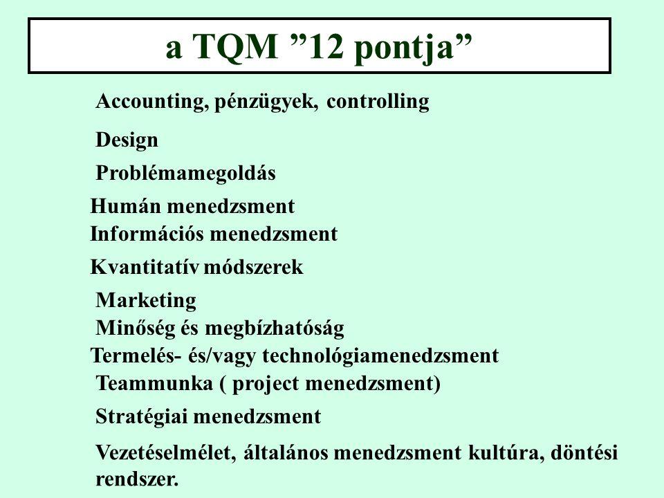 a TQM 12 pontja Accounting, pénzügyek, controlling Design Problémamegoldás Humán menedzsment Információs menedzsment Kvantitatív módszerek Marketing Minőség és megbízhatóság Termelés- és/vagy technológiamenedzsment Teammunka ( project menedzsment) Stratégiai menedzsment Vezetéselmélet, általános menedzsment kultúra, döntési rendszer.