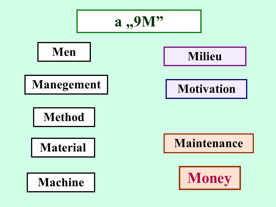 "a ""9M"" Men Manegement Method Material Machine Milieu Motivation Maintenance Money"