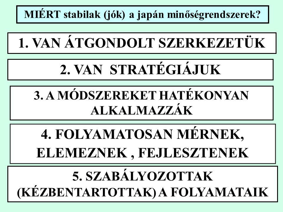 MIÉRT stabilak (jók) a japán minőségrendszerek. 1.