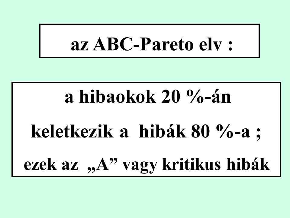 """az ABC-Pareto elv : a hibaokok 20 %-án keletkezik a hibák 80 %-a ; ezek az """"A vagy kritikus hibák"""