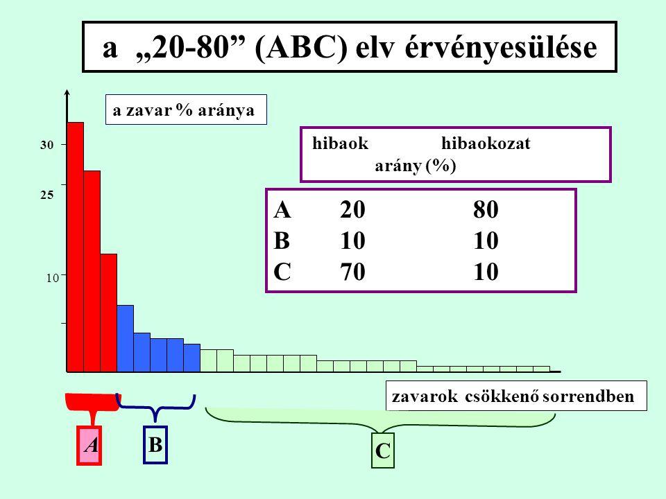 """a """"20-80 (ABC) elv érvényesülése a zavar % aránya zavarok csökkenő sorrendben 10 30 25 hibaok hibaokozat arány (%) A2080 B1010 C7010 A B C"""
