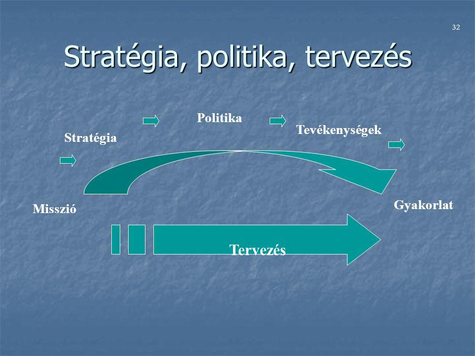 Stratégia, politika, tervezés Misszió Stratégia Politika Tevékenységek Gyakorlat Tervezés 32