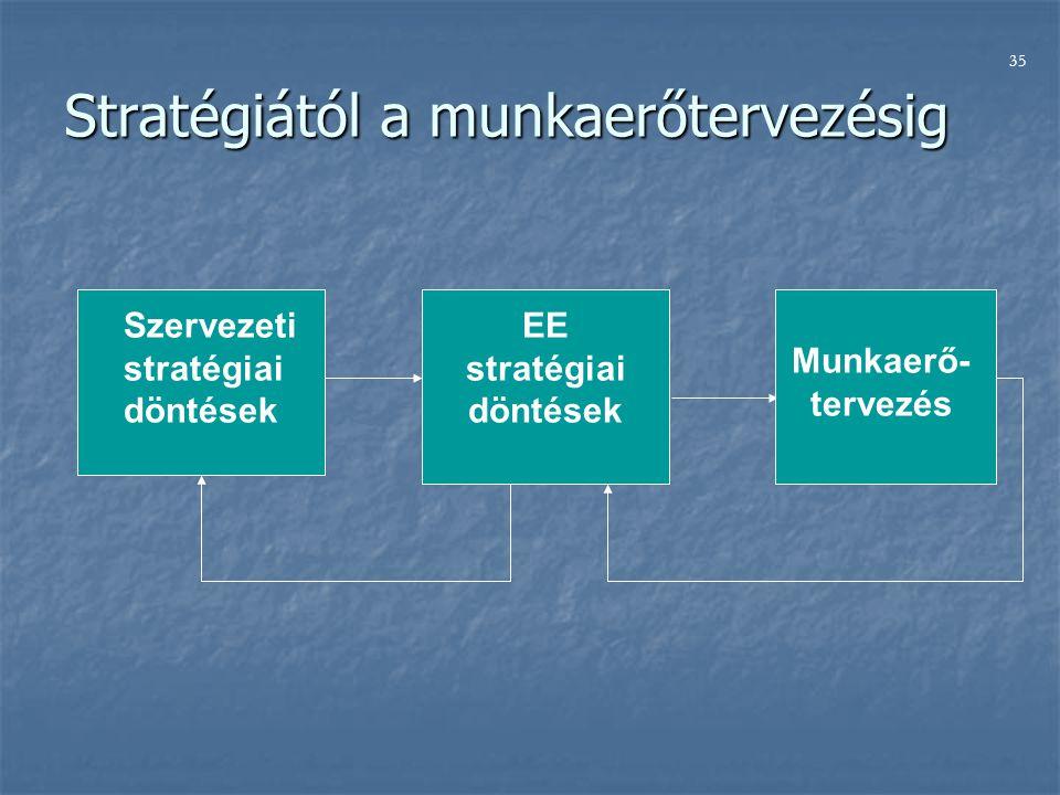 Stratégiától a munkaerőtervezésig Szervezeti stratégiai döntések EE stratégiai döntések Munkaerő- tervezés 35