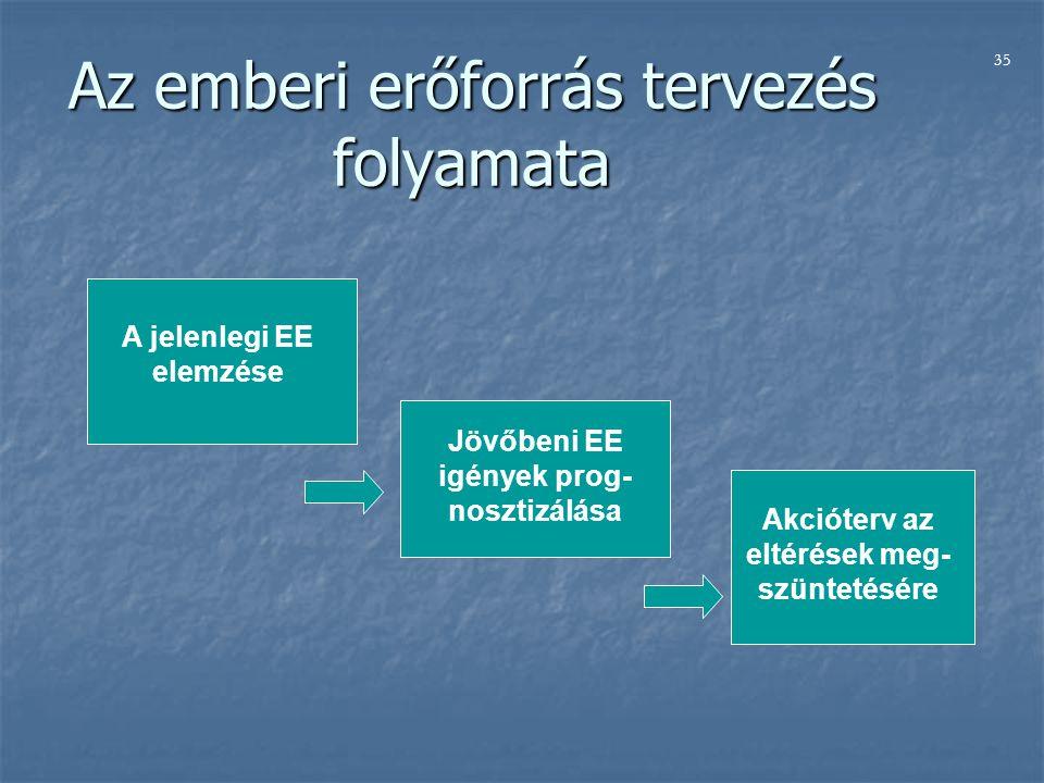 Az emberi erőforrás tervezés folyamata A jelenlegi EE elemzése Jövőbeni EE igények prog- nosztizálása Akcióterv az eltérések meg- szüntetésére 35