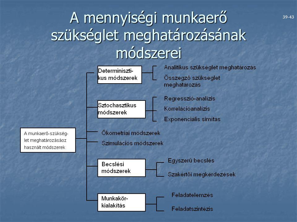 A mennyiségi munkaerő szükséglet meghatározásának módszerei 39-43