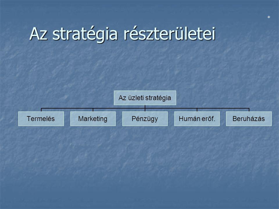 Az stratégia részterületei Az üzleti stratégia TermelésMarketingPénzügy Humán erőf. Beruházás *