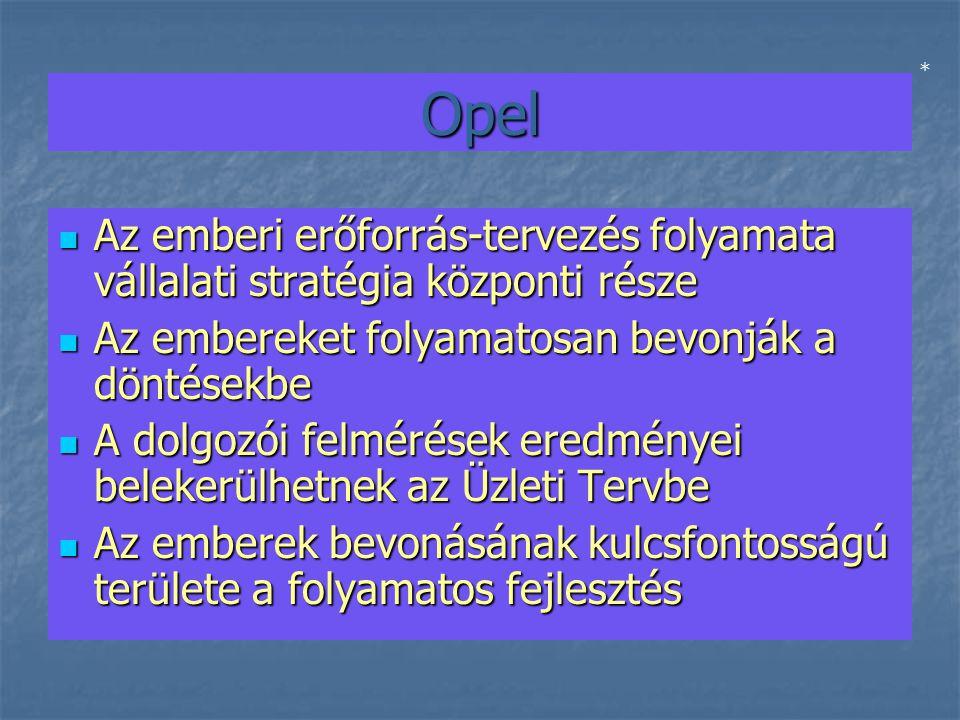 Opel Az emberi erőforrás-tervezés folyamata vállalati stratégia központi része Az emberi erőforrás-tervezés folyamata vállalati stratégia központi része Az embereket folyamatosan bevonják a döntésekbe Az embereket folyamatosan bevonják a döntésekbe A dolgozói felmérések eredményei belekerülhetnek az Üzleti Tervbe A dolgozói felmérések eredményei belekerülhetnek az Üzleti Tervbe Az emberek bevonásának kulcsfontosságú területe a folyamatos fejlesztés Az emberek bevonásának kulcsfontosságú területe a folyamatos fejlesztés *