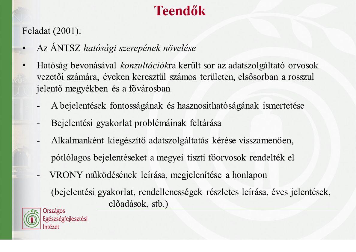 Teendők Feladat (2001): Az ÁNTSZ hatósági szerepének növelése Hatóság bevonásával konzultációkra került sor az adatszolgáltató orvosok vezetői számára