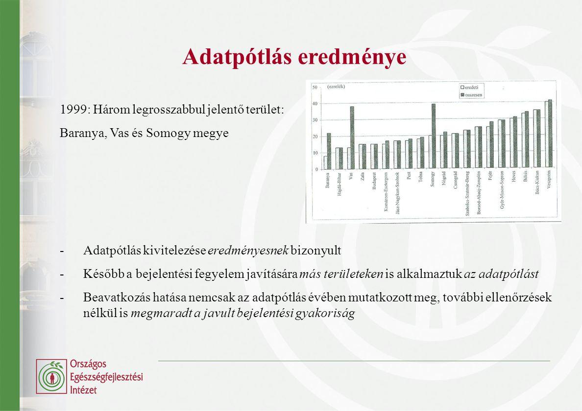 Adatpótlás eredménye 1999: Három legrosszabbul jelentő terület: Baranya, Vas és Somogy megye - Adatpótlás kivitelezése eredményesnek bizonyult -Később
