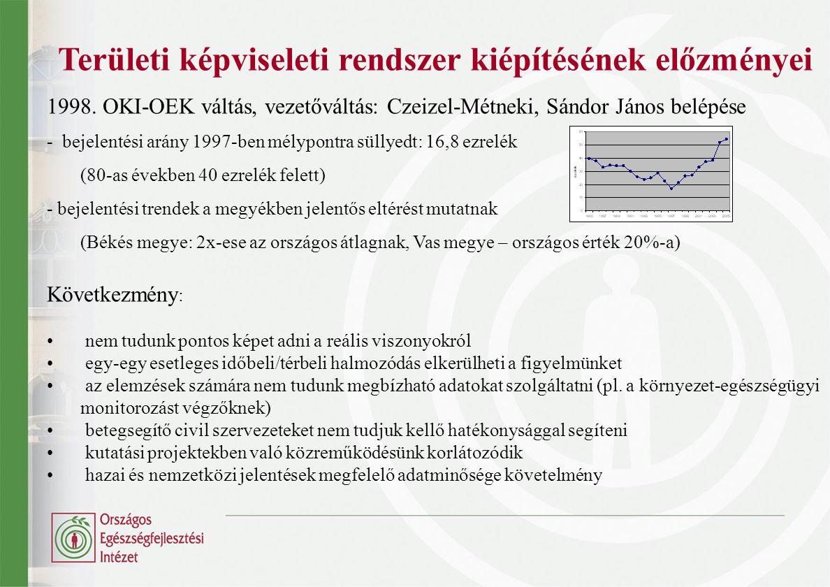 Területi képviseleti rendszer kiépítésének előzményei 1998. OKI-OEK váltás, vezetőváltás: Czeizel-Métneki, Sándor János belépése - bejelentési arány 1