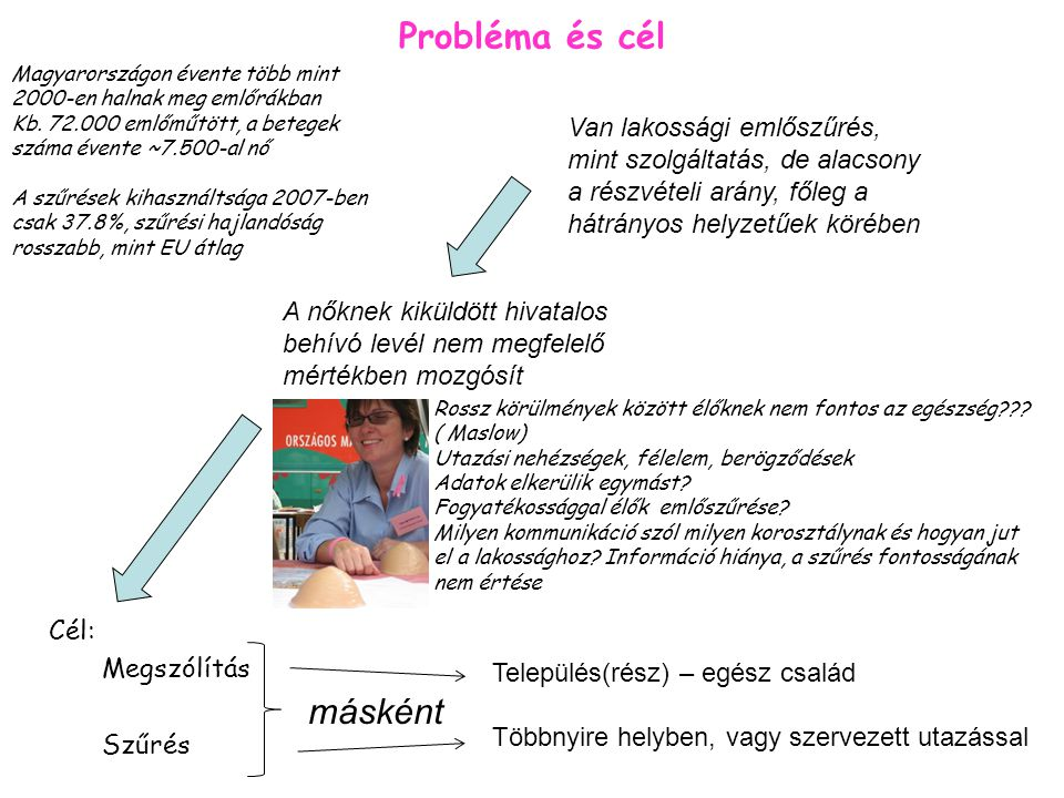 Probléma és cél Cél: Megszólítás Szűrés Magyarországon évente több mint 2000-en halnak meg emlőrákban Kb. 72.000 emlőműtött, a betegek száma évente ~7