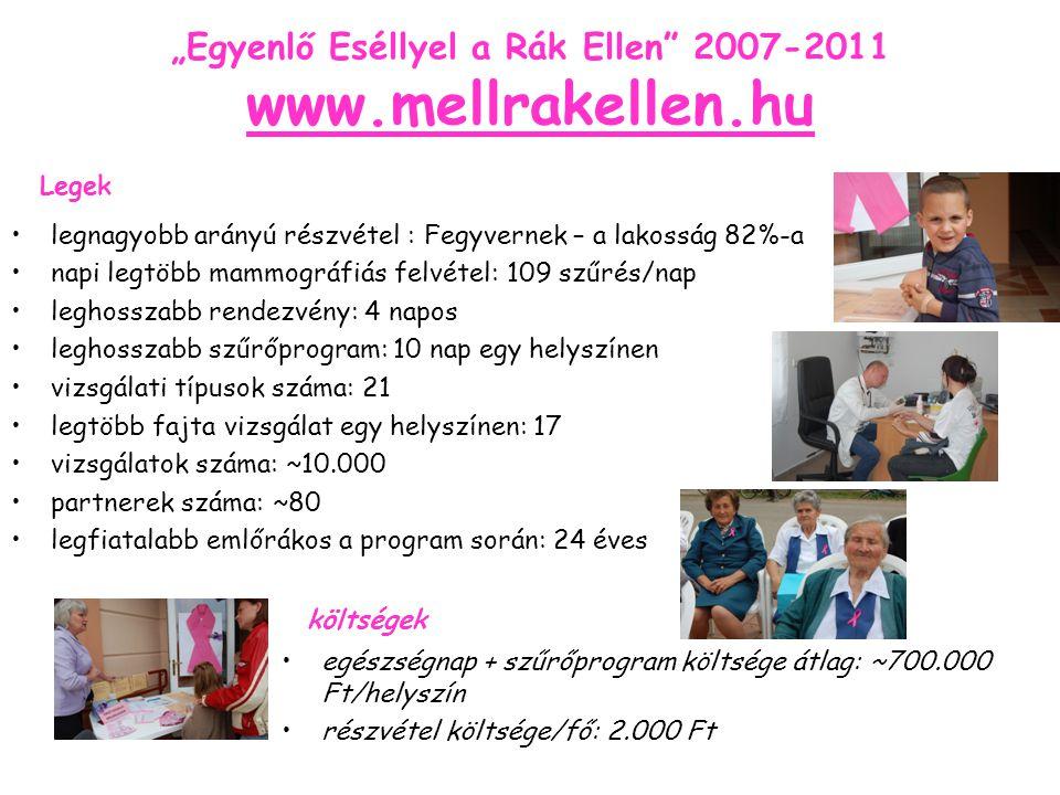 """""""Egyenlő Eséllyel a Rák Ellen 2007-2011 www.mellrakellen.hu legnagyobb arányú részvétel : Fegyvernek – a lakosság 82%-a napi legtöbb mammográfiás felvétel: 109 szűrés/nap leghosszabb rendezvény: 4 napos leghosszabb szűrőprogram: 10 nap egy helyszínen vizsgálati típusok száma: 21 legtöbb fajta vizsgálat egy helyszínen: 17 vizsgálatok száma: ~10.000 partnerek száma: ~80 legfiatalabb emlőrákos a program során: 24 éves Legek egészségnap + szűrőprogram költsége átlag: ~700.000 Ft/helyszín részvétel költsége/fő: 2.000 Ft költségek"""