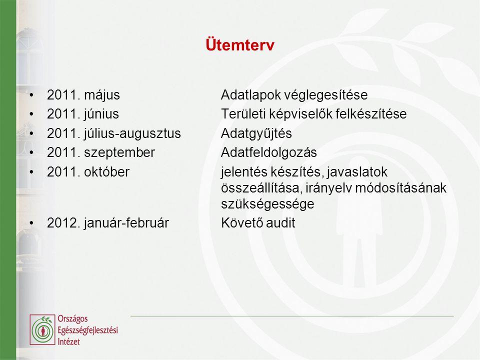 Ütemterv 2011. májusAdatlapok véglegesítése 2011. júniusTerületi képviselők felkészítése 2011. július-augusztusAdatgyűjtés 2011. szeptemberAdatfeldolg