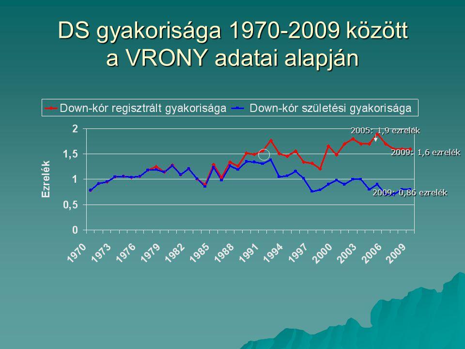 DS gyakorisága 1970-2009 között a VRONY adatai alapján 2005: 1,9 ezrelék 2009: 1,6 ezrelék 2009: 0,86 ezrelék