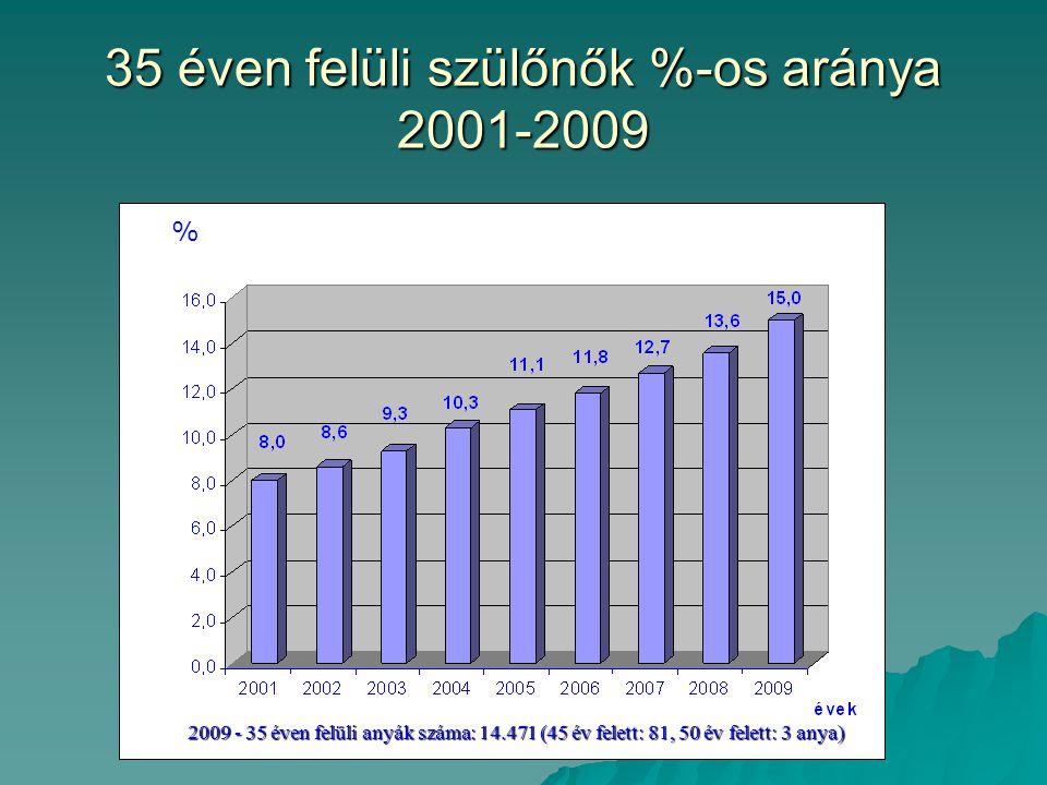 35 éven felüli szülőnők %-os aránya 2001-2009 2009 - 35 éven felüli anyák száma: 14.471 (45 év felett: 81, 50 év felett: 3 anya) %