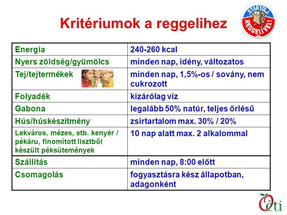 Kritériumok a reggelihez Energia240-260 kcal Nyers zöldség/gyümölcsminden nap, idény, változatos Tej/tejtermékekminden nap, 1,5%-os / sovány, nem cukr
