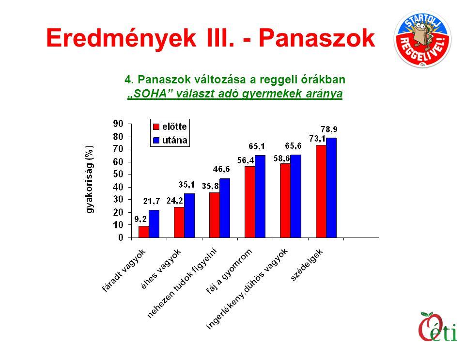 """Eredmények III. - Panaszok 4. Panaszok változása a reggeli órákban """"SOHA"""" választ adó gyermekek aránya"""