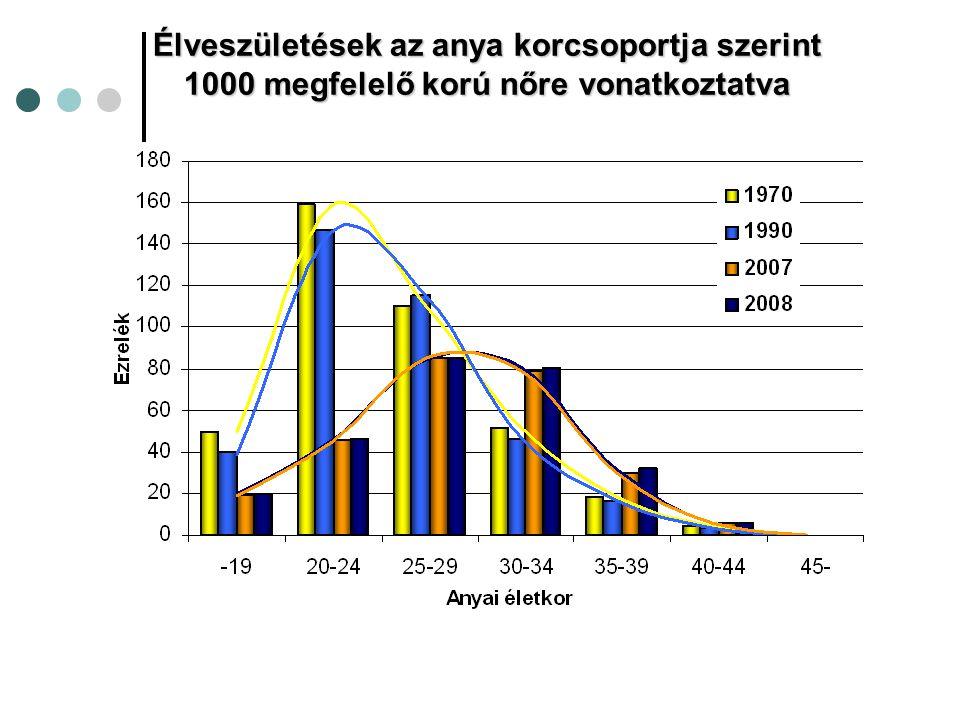 Az anyai életkor megoszlásának alakulása a KSH adatai alapján 1990-2009 között 15,0 20,7 %