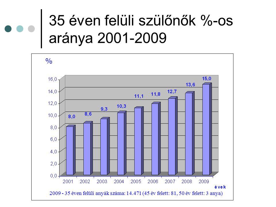 DS gyakorisága 2001-2009 Születés-szám 877.744 DS regisztrált száma 1.558 Gyakoriság: 1,78 ezrelék