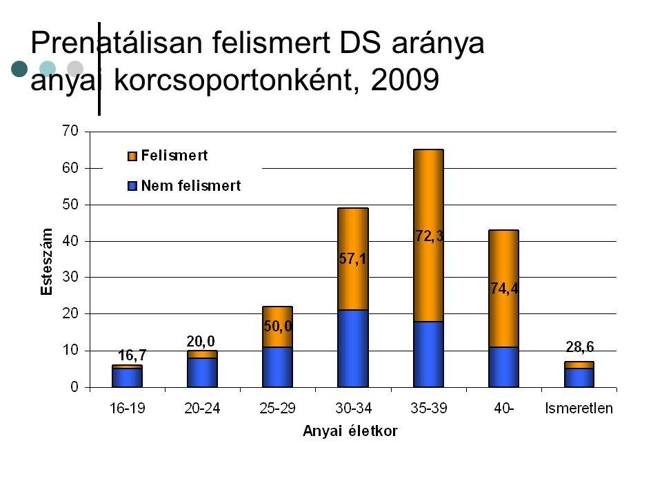szignifikánsan alacsonyabb szignifikánsan nincs eltérés szignifikánsan magasabb 13/2162% 7/1258% 11/2446% 15/2560% 54/7572% 16/2857% 6/1735% Országos: 123/203 60,6% Bejelentett Down szindróma prenatális felismerésének aránya régióként, 2009 (VRONY)