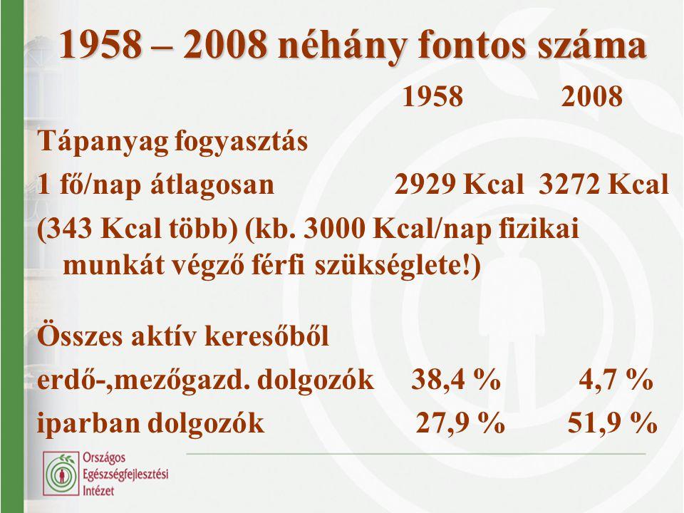 1958 – 2008 néhány fontos száma 1958 2008 Tápanyag fogyasztás 1 fő/nap átlagosan 2929 Kcal 3272 Kcal (343 Kcal több) (kb. 3000 Kcal/nap fizikai munkát